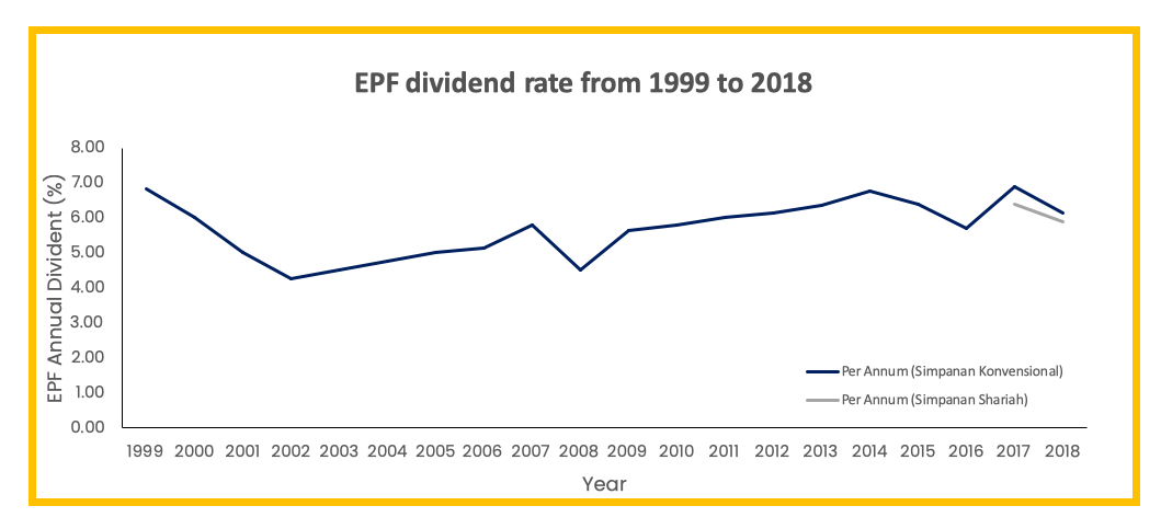 But why invest in EPF? What have their returns been like? 3 - Multiply -