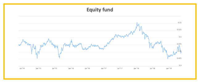 Step 2: See how much risk the fund carries 5 - Multiply -