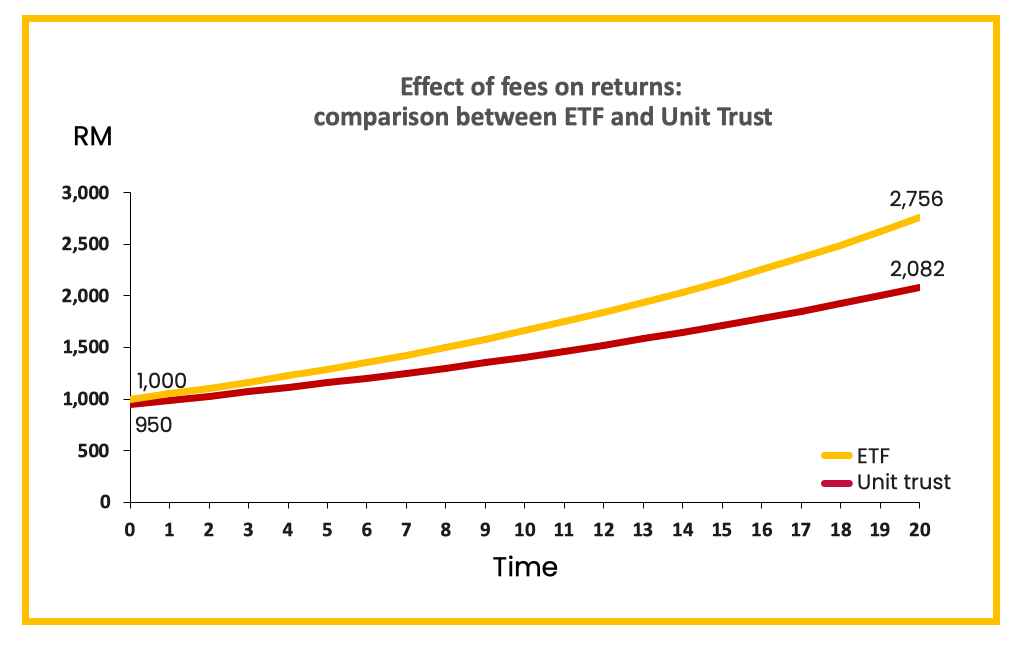 What are the benefits of investing in ETFs? 1 - Multiply -