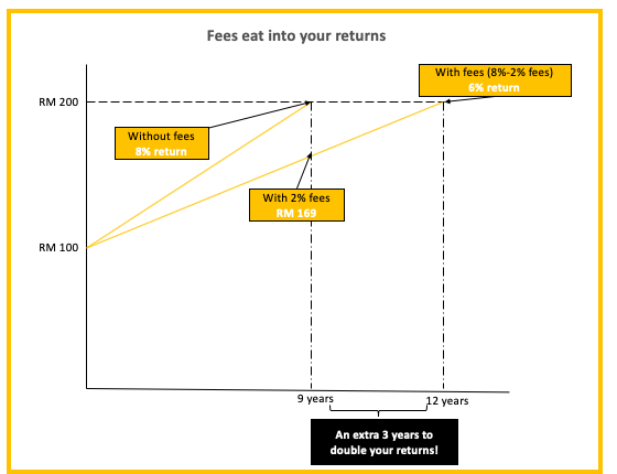 Step 4: Find out what fees are involved 1 - Multiply -