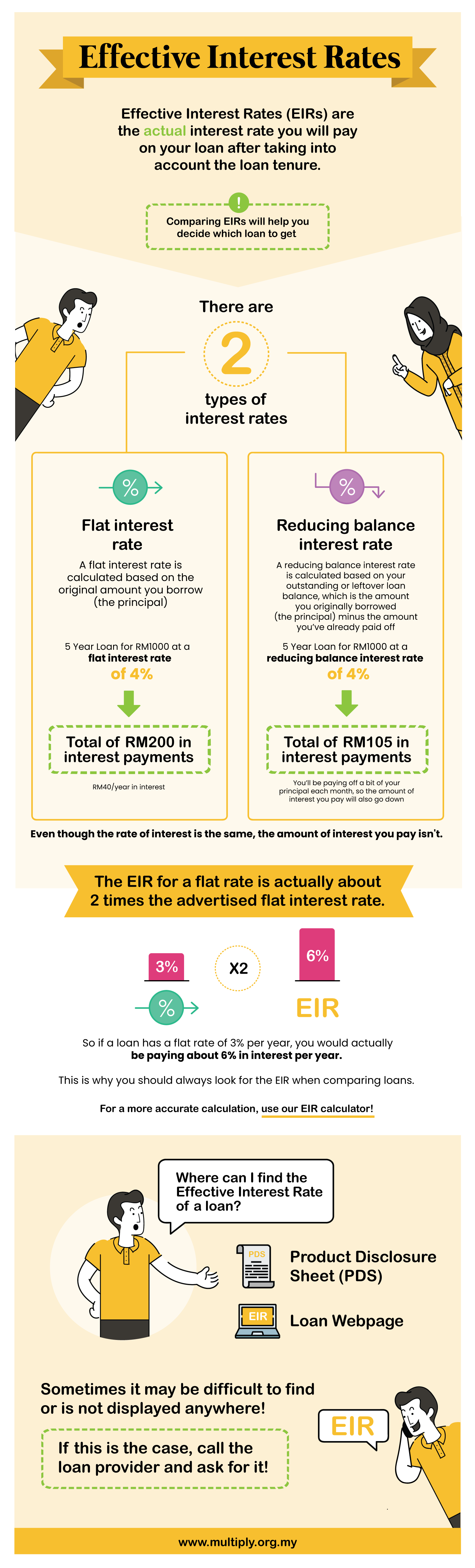 Understanding the Effective Interest Rate (EIR) 3 - Multiply - Tackling Debt