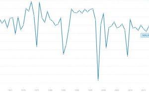 GDP-Msia-graph