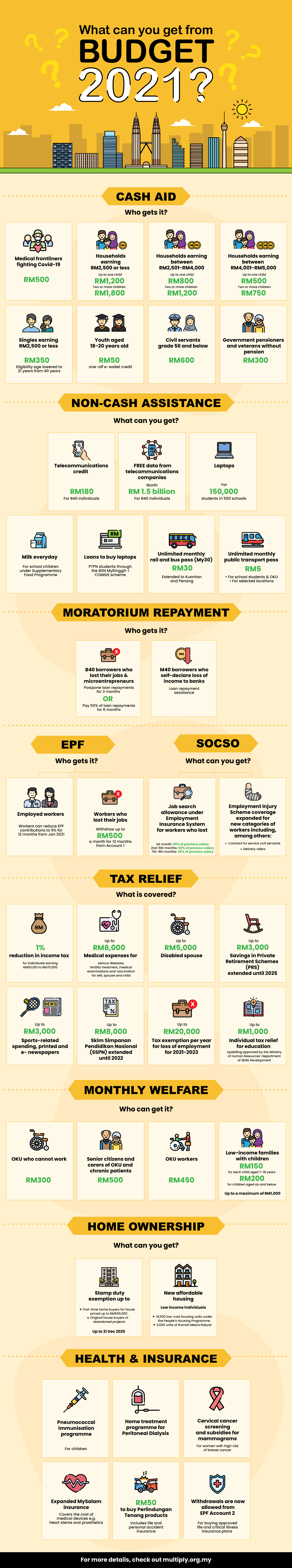 What Can You Get from Budget 2021? 3 - Multiply - Planning & Budgeting