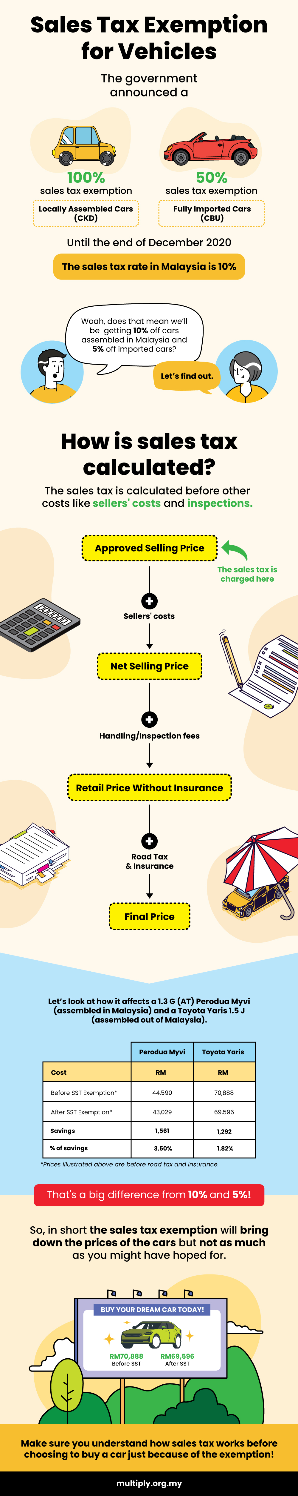 How is Sales Tax for Vehicles Calculated? 3 - Multiply - Buying a Vehicle