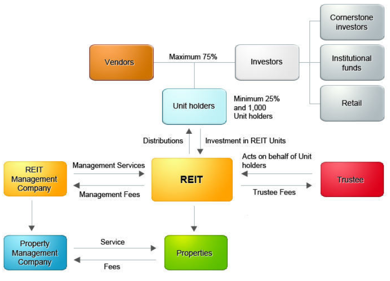 REITs 101: Their Basic Purpose (And the Comparison to Shares) 3 - Multiply -