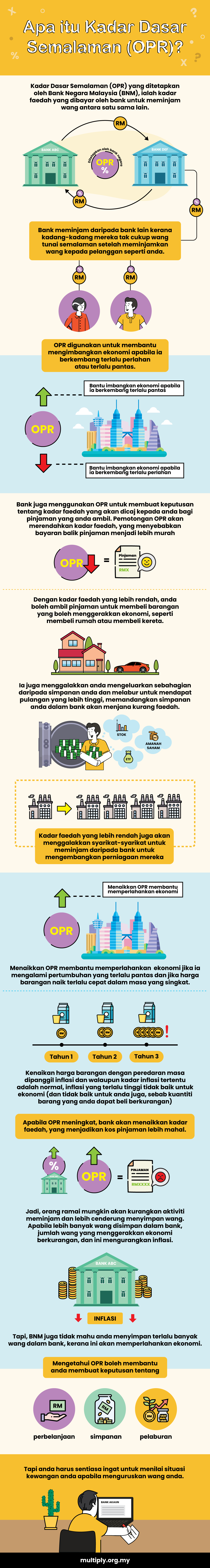 What is the Overnight Policy Rate (OPR)? 3 - Multiply - Multiply Explains