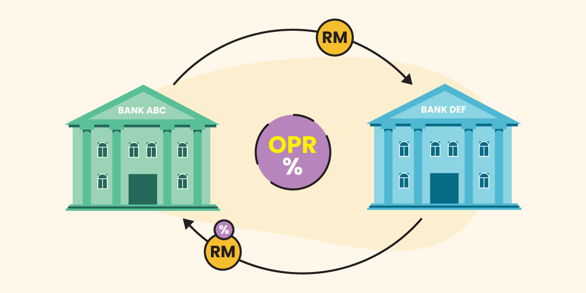 What is the Overnight Policy Rate (OPR)? 1 - Multiply - Multiply Explains